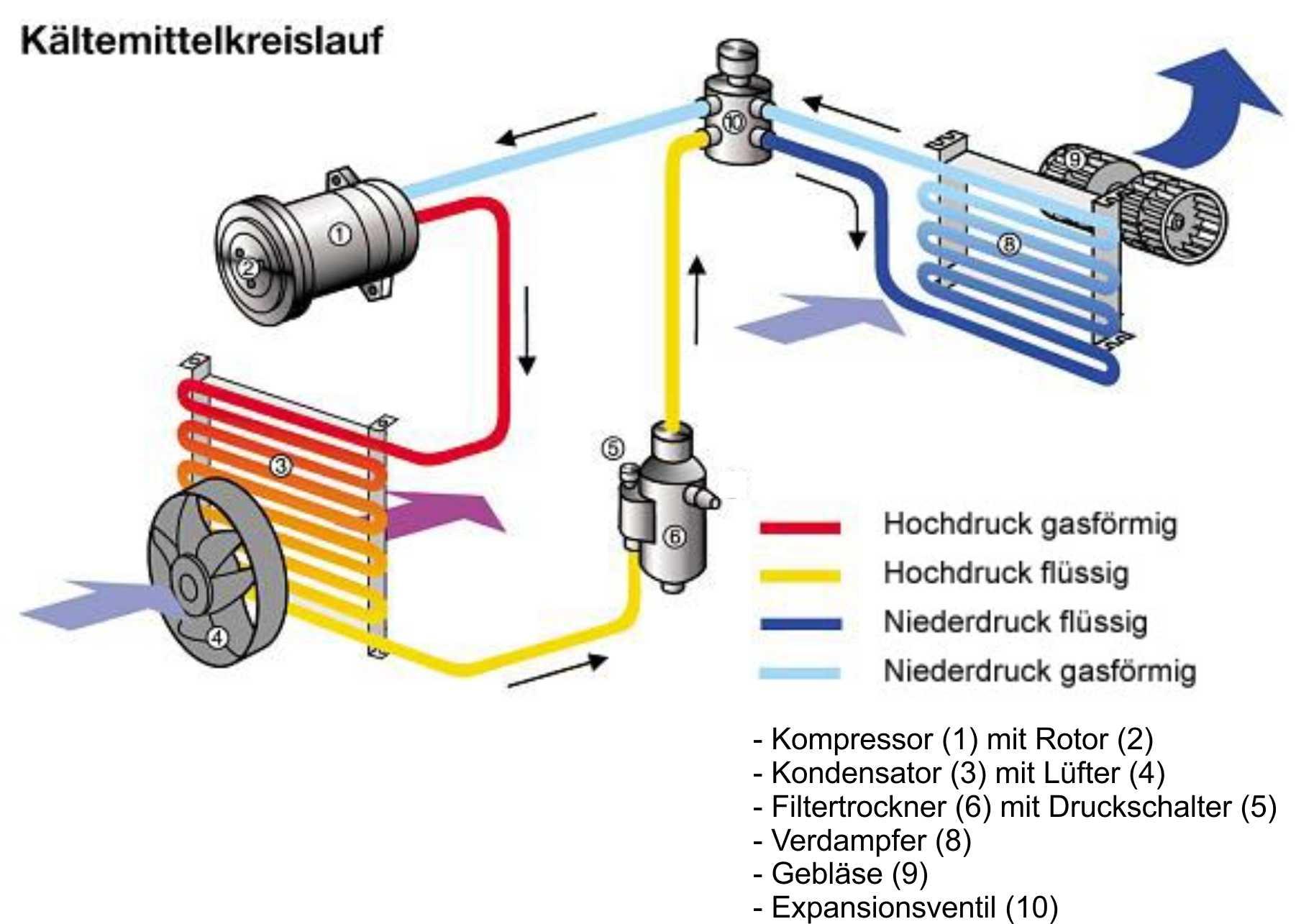 K 228 Ltemittelkreislauf Klimaanlage Und Heizung