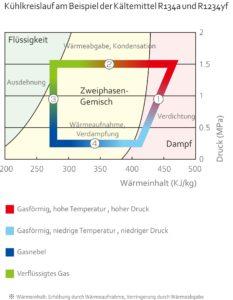 TDDK - Kältemittelkreislauf